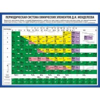 Периодическая таблица Менделеева