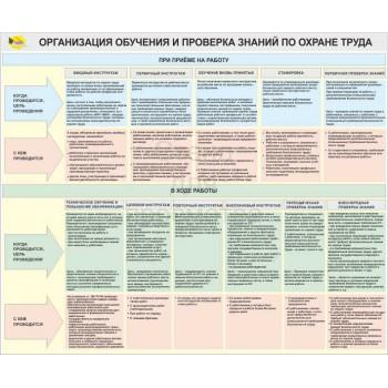 Организация обучения и проверка знаний по охране труда